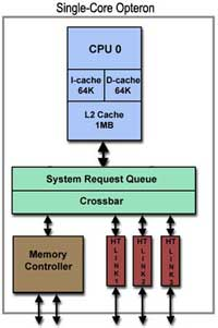 diagram-single-core